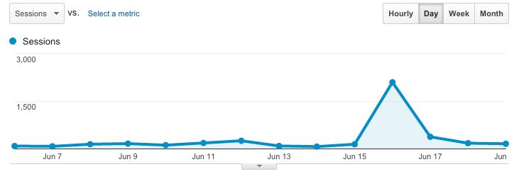 Guadagnare con un blog - Analytics