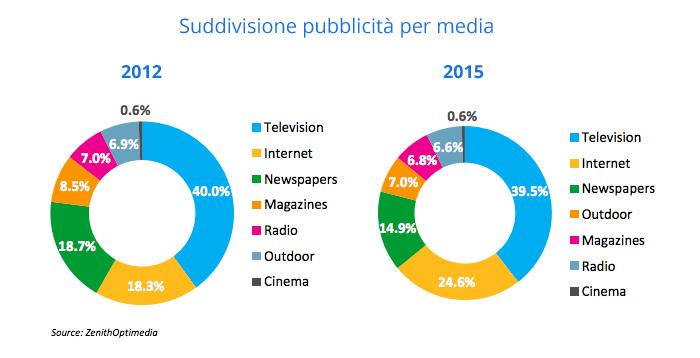 suddivisione pubblicità per media