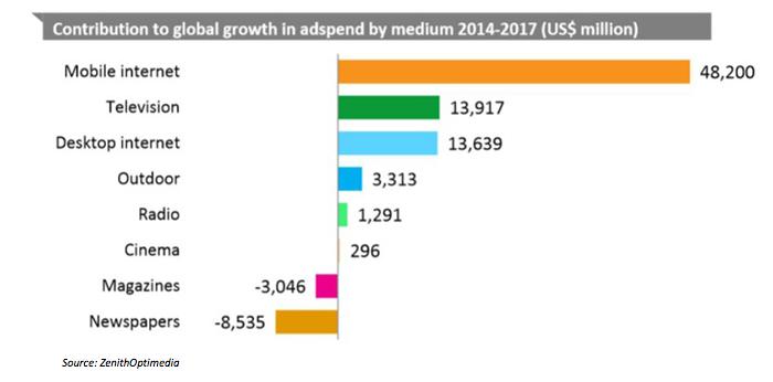 crescita budget pubblicitari dei vari media