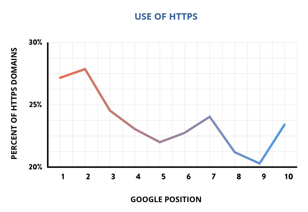 Segreti SEO: HTTPS