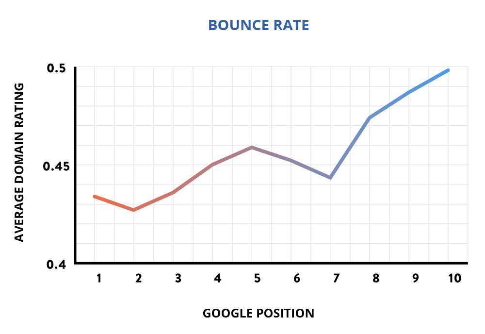 Segreti SEO: Bounce Rate