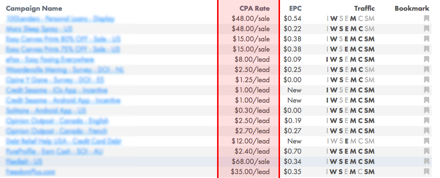 Cost per Action Rate