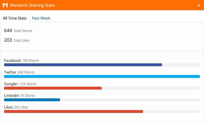 Dashboard statistiche - articoli individuali