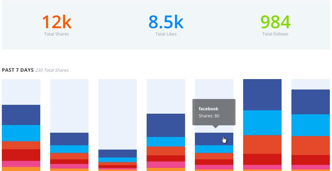 Dashboard statistiche
