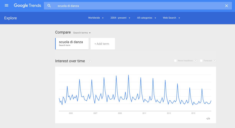 trend per keyword
