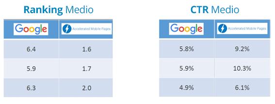 statistiche-ranking-ctr