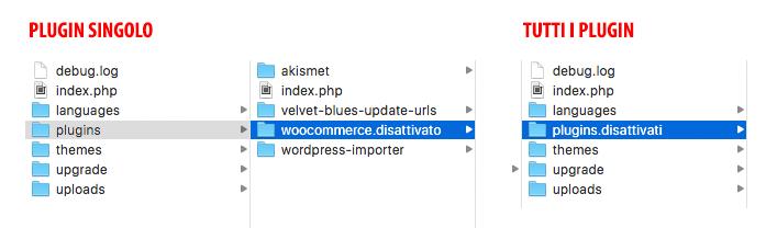 Disattivare plugin da cartella di WordPress