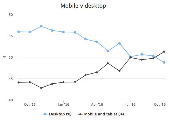 statistiche traffico mobile desktop
